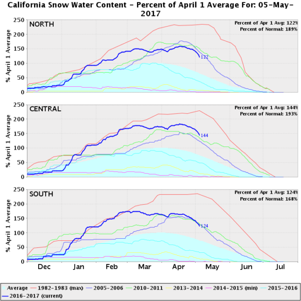 A graph of California north/central/south snowpack over each season, for various winter seasons; 1982-1983 establishes a high mark, 2016-2017/2010-2011/2005-2006 are high but not historically so, and 2013-2014 and 2014-2015 are around the recorded minimums